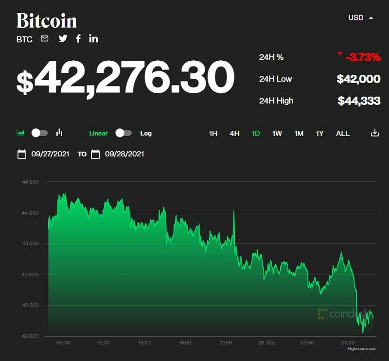Giá bitcoin hôm nay 28/9: Giảm xuống mức 42.000 USD sau 1 ngày tăng nhẹ 1