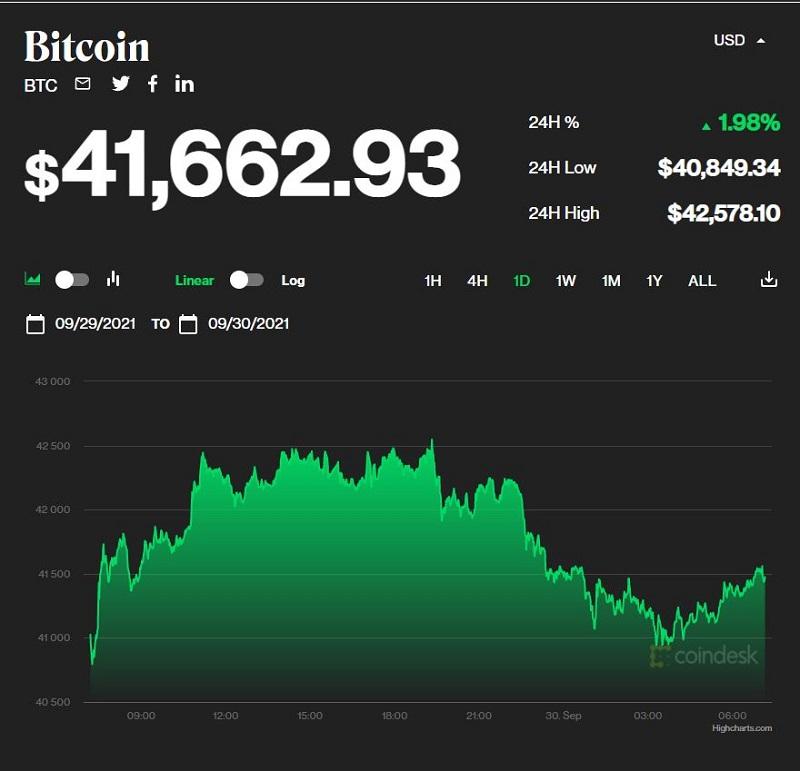 Giá bitcoin hôm nay 30/9: Tăng nhẹ ở mức 41.000 USD, thị trường đồng loạt phục hồi 1