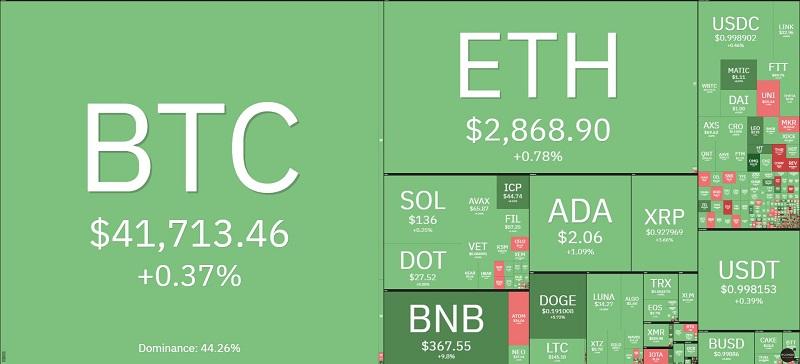 Giá bitcoin hôm nay 30/9: Tăng nhẹ ở mức 41.000 USD, thị trường đồng loạt phục hồi 2