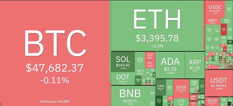 Giá bitcoin hôm nay 3/10: Biến động nhẹ hậu vụt tăng trở lại 2