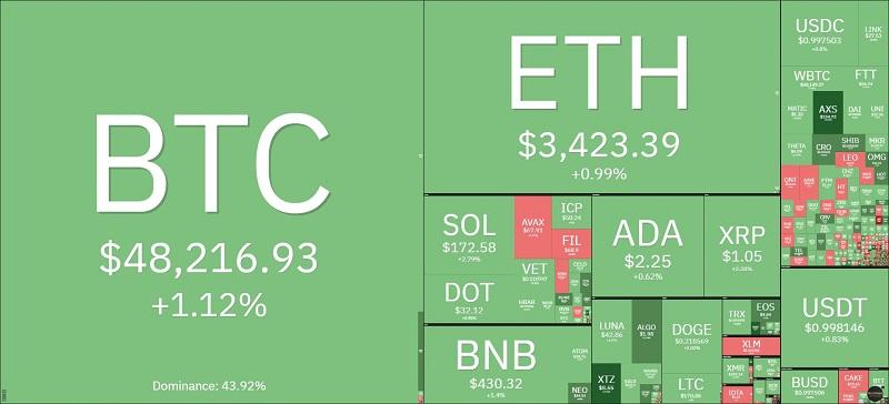 Giá bitcoin hôm nay 4/10: Vượt mốc 48.000 USD, thị trường tiếp tục hồi sinh 2