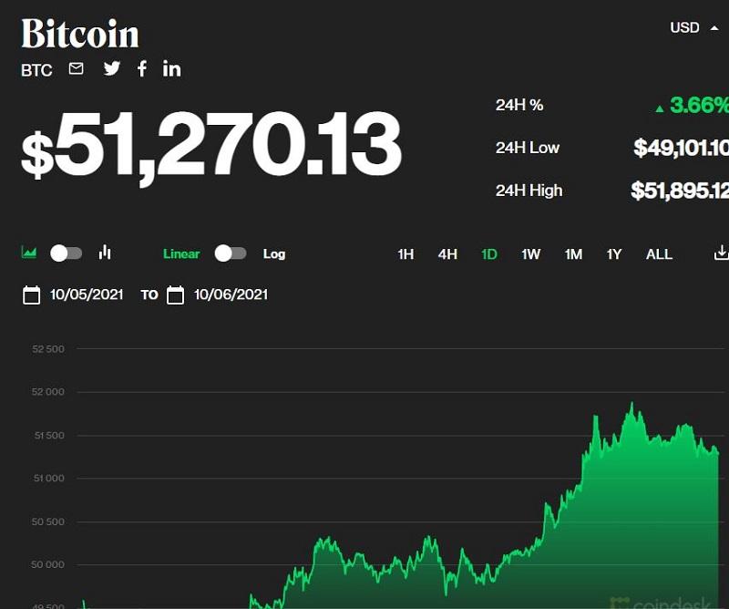 قیمت بیت کوین امروز 6/10: رشد بیش از 51،000 USD 1