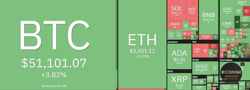 قیمت بیت کوین امروز 6/10: رشد بیش از 51000 دلار آمریکا 2