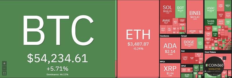 Giá bitcoin hôm nay 7/10: Tăng vọt lên 54.000 USD 2