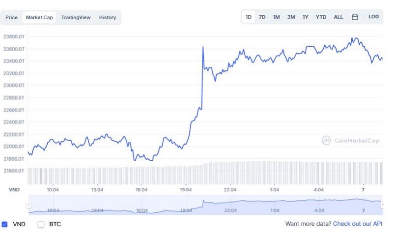 Giá bitcoin hôm nay 7/10: Tăng vọt lên 54.000 USD 3