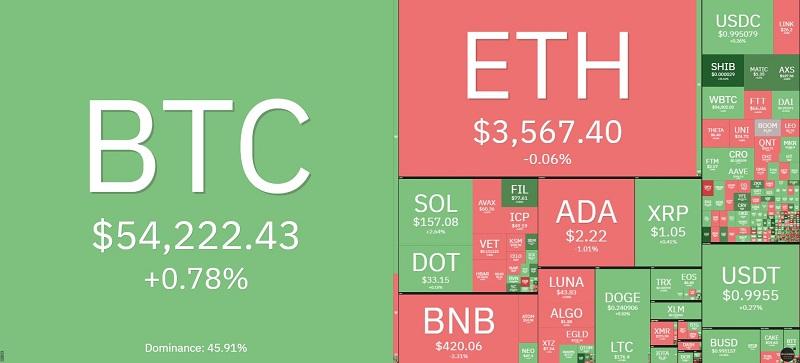 Giá bitcoin hôm nay 9/10: Điều chỉnh giá xuống còn 54.000 USD 2