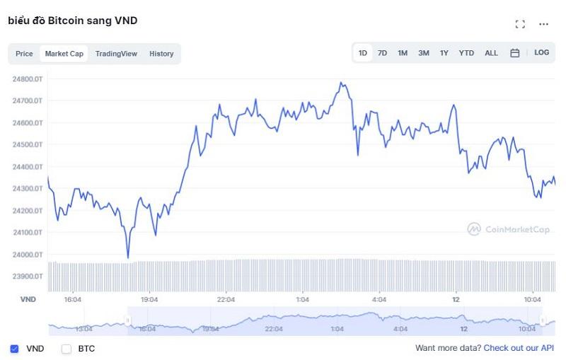 Giá bitcoin hôm nay 12/10: Sắp cán mốc 57.000 USD, thị trường đồng loạt giảm giá 3