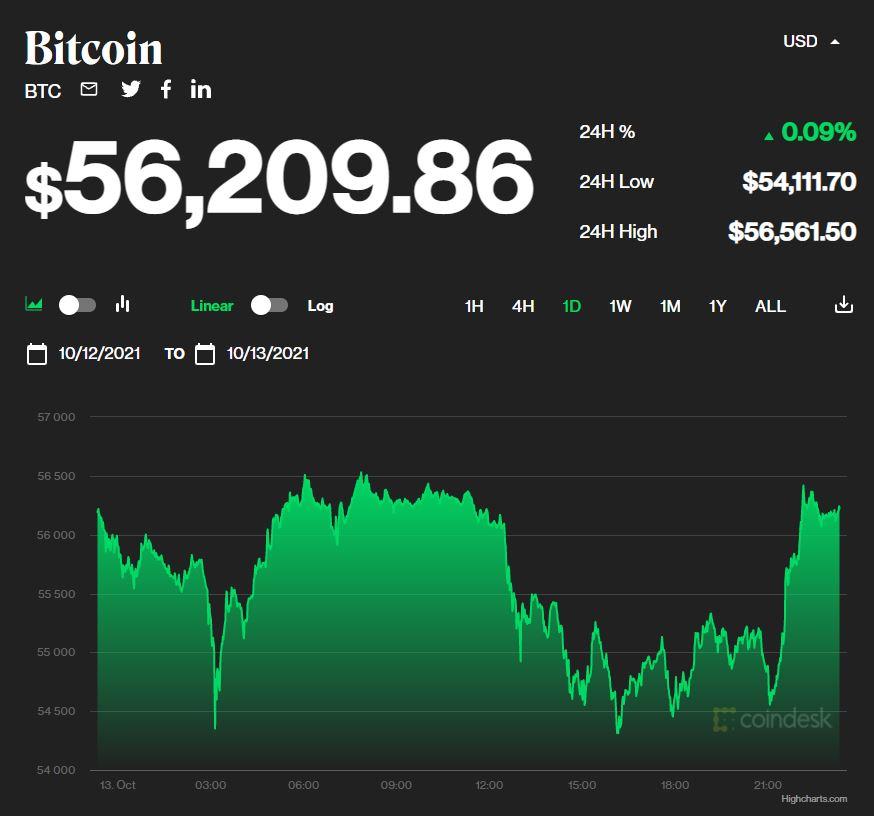 Giá bitcoin hôm nay 14/10: Tiếp tục giữ ở mốc 56.000 USD 1