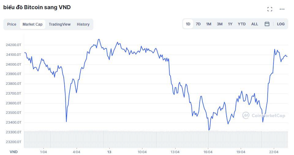Giá bitcoin hôm nay 14/10: Tiếp tục giữ ở mốc 56.000 USD 3