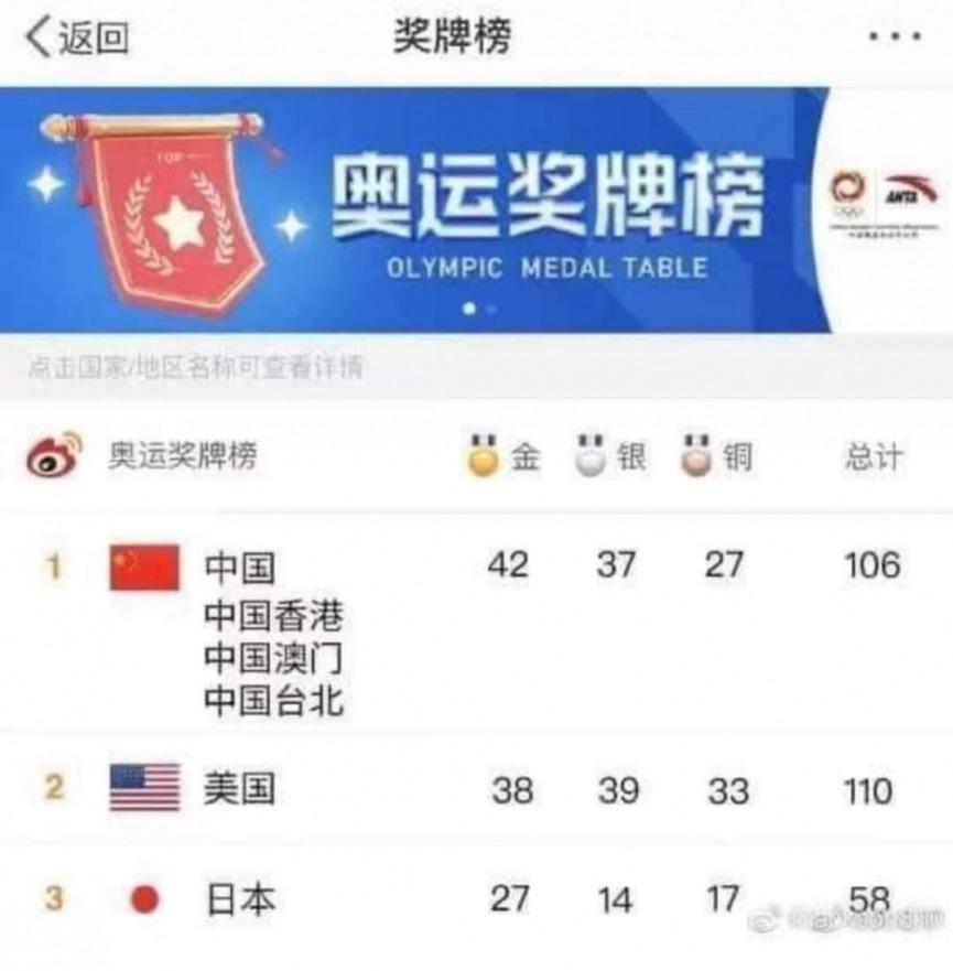 Trung Quốc tự sửa luôn tổng sắp huy chương Olympic, phải vượt Mỹ mới chịu 2