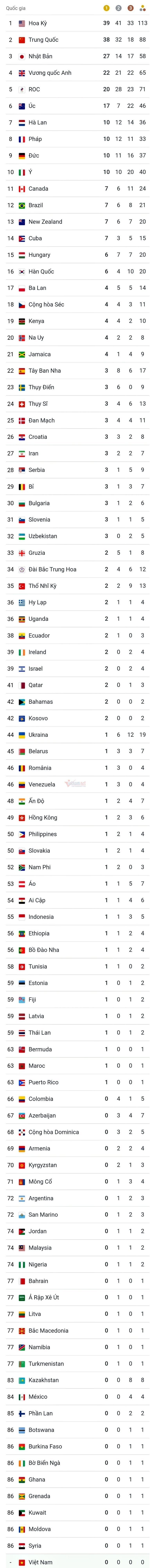 Trung Quốc tự sửa luôn tổng sắp huy chương Olympic, phải vượt Mỹ mới chịu 3