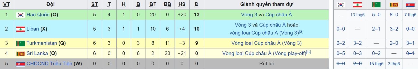 Link trực tiếp Hàn Quốc vs Lebanon: Nhận định trận đấu, dự đoán tỷ số, xem online 1