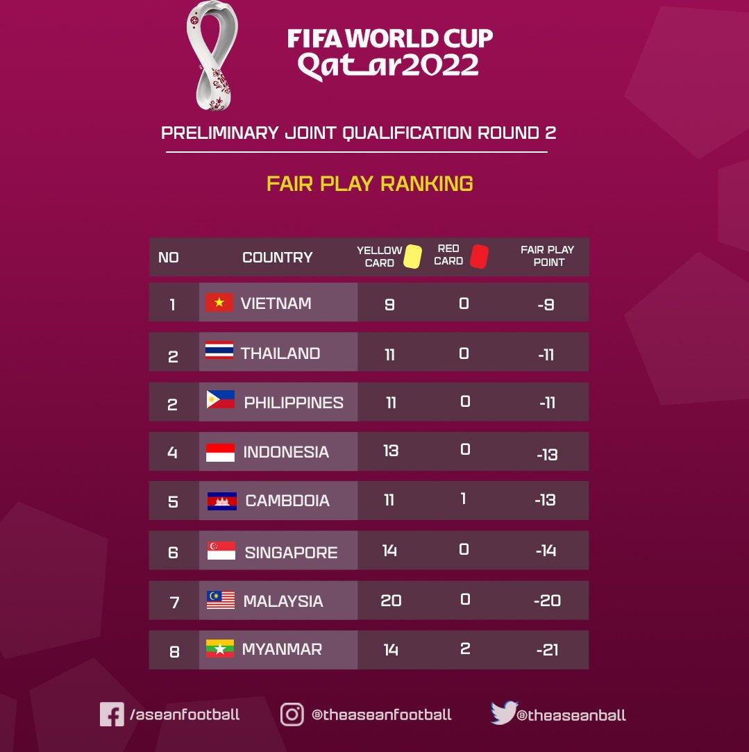 Đội tuyển Việt Nam chơi đẹp số 1 Đông Nam Á, quá bất ngờ với thứ hạng của 'hung thần' Indonesia 1