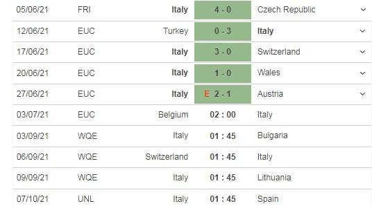Nhận định Bỉ vs Ý 02h00 ngày 03/07: Bẻ nanh Quỷ Đỏ 5
