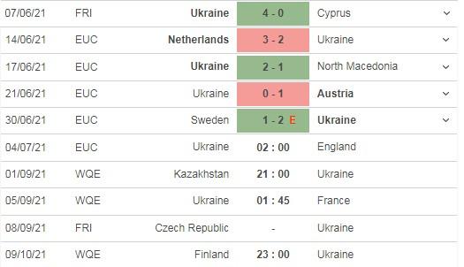 Nhận định Ukraine vs Anh, 02h00 ngày 04/07: Chỉ một là đủ  4