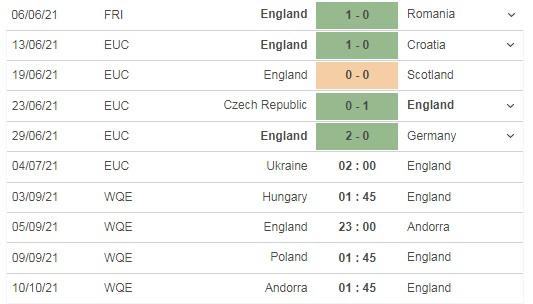 Nhận định Ukraine vs Anh, 02h00 ngày 04/07: Chỉ một là đủ  5
