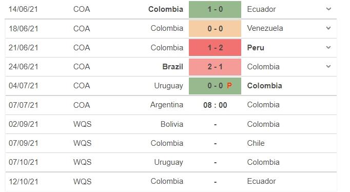 Nhận định Argentina vs Colombia, 08h00 ngày 07/07, bán kết Copa America 2021 6
