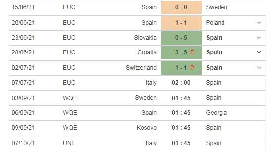 Dự đoán Ý vs Tây Ban Nha, 02h00 ngày 07/07, bán kết Euro 2021  4