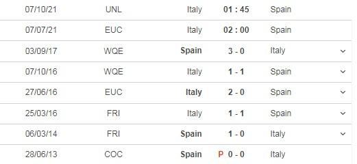 Dự đoán Ý vs Tây Ban Nha, 02h00 ngày 07/07, bán kết Euro 2021  5
