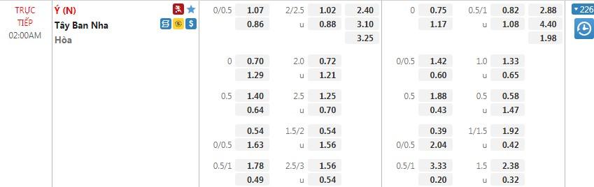 Dự đoán Ý vs Tây Ban Nha, 02h00 ngày 07/07, bán kết Euro 2021  1