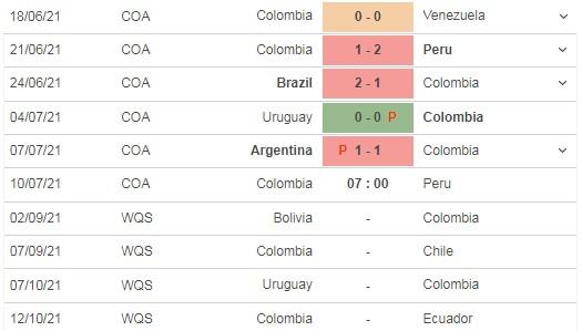 Dự đoán Colombia vs Peru, 07h00 ngày 10/07: Tranh hạng 3 Copa America 2021 4