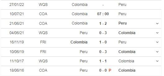 Dự đoán Colombia vs Peru, 07h00 ngày 10/07: Tranh hạng 3 Copa America 2021 6