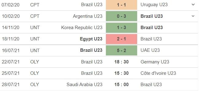 Dự đoán U23 Brazil vs U23 Đức, 18h30 ngày 22/07: Bảng D môn bóng đá nam Olympic 4