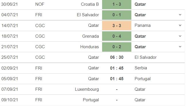 Nhận định Qatar vs El Salvador, dự đoán kết quả Qatar vs El Salvaldor, 06h30 ngày 25/07: Tứ kết Cúp vàng CONCACAF  4