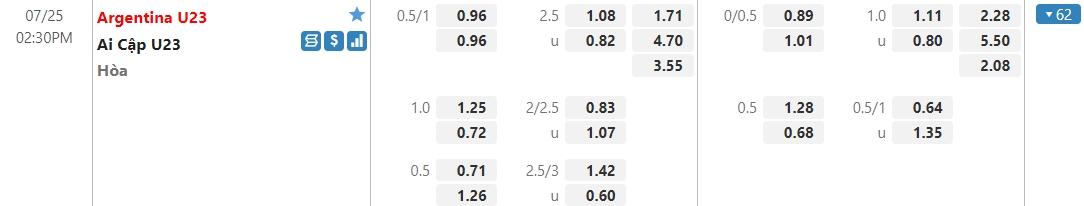 Dự đoán U23 Argentina vs U23 Ai Cập, 14h30 ngày 25/07: Bảng C môn bóng đá nam Olympic 3