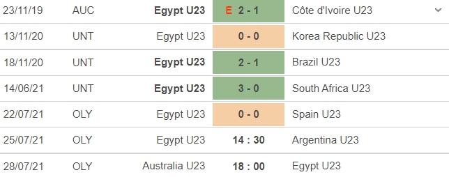 Dự đoán U23 Argentina vs U23 Ai Cập, 14h30 ngày 25/07: Bảng C môn bóng đá nam Olympic 5