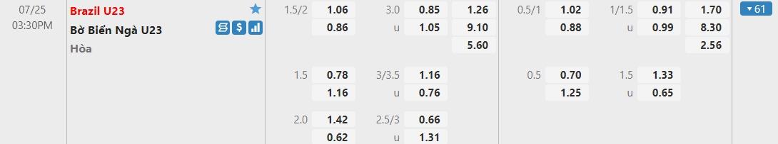Dự đoán U23 Brazil vs U23 Bờ Biển Ngà, 15h30 ngày 25/07: Bảng D môn bóng đá nam Olympic 3