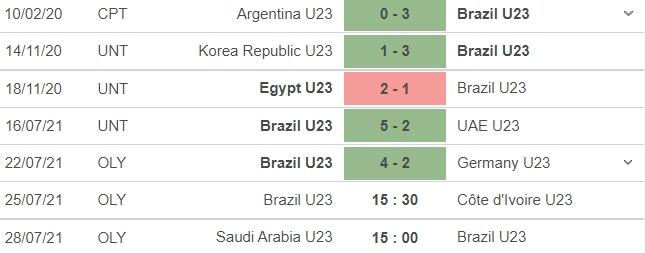 Dự đoán U23 Brazil vs U23 Bờ Biển Ngà, 15h30 ngày 25/07: Bảng D môn bóng đá nam Olympic 4