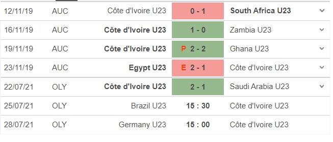 Dự đoán U23 Brazil vs U23 Bờ Biển Ngà, 15h30 ngày 25/07: Bảng D môn bóng đá nam Olympic 5