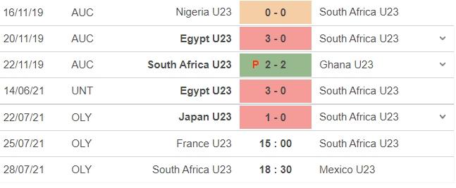 Dự đoán U23 Pháp vs U23 Nam Phi, 15h00 ngày 25/07: Bảng A môn bóng đá nam Olympic 5