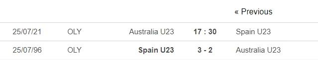 Dự đoán U23 Tây Ban Nha vs U23 Australia, 17h30 ngày 25/07: Bảng C môn bóng đá nam Olympic 6