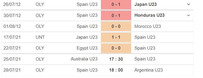 Dự đoán U23 Tây Ban Nha vs U23 Australia, 17h30 ngày 25/07: Bảng C môn bóng đá nam Olympic 4