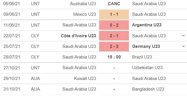 Nhận định U23 Saudi Arabia vs U23 Brazil, 15h00 ngày 28/07: Bảng D bóng đá nam Olympic 2020 4