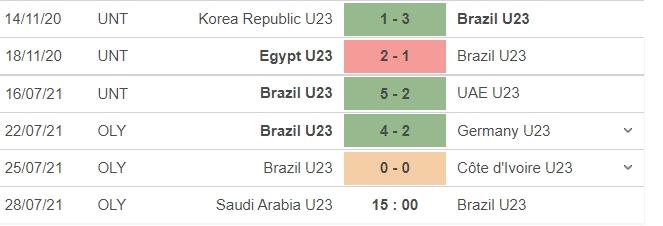 Nhận định U23 Saudi Arabia vs U23 Brazil, 15h00 ngày 28/07: Bảng D bóng đá nam Olympic 2020 5
