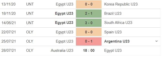 Nhận định U23 Australia vs U23 Ai Cập, 18h00 ngày 28/07: Bảng C bóng đá nam Olympic 2020 5