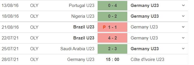 Dự đoán kết quả, nhận định U23 Đức vs U23 Bờ Biển Ngà, 15h00 ngày 28/7: Tiễn xe tăng về nước 5