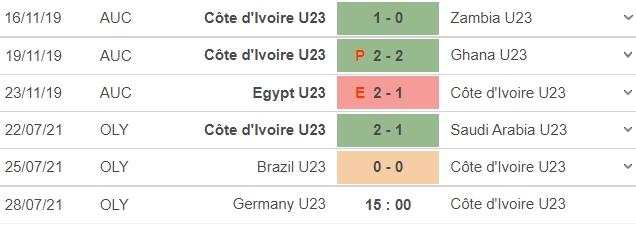 Dự đoán kết quả, nhận định U23 Đức vs U23 Bờ Biển Ngà, 15h00 ngày 28/7: Tiễn xe tăng về nước 6