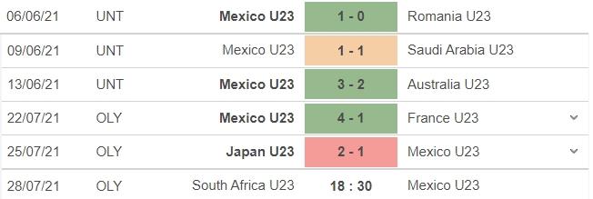 Nhận định U23 Mexico vs U23 Nam Phi, 18h30 ngày 28/07: Bảng A bóng đá nam Olympic 2020 4