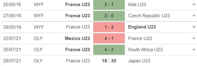 Nhận định U23 Pháp vs U23 Nhật Bản, 18h30 ngày 28/07: Bảng A bóng đá nam Olympic 2020 4
