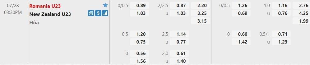 Nhận định U23 Romania vs U23 New Zealand, 15h30 ngày 28/07: Bảng B bóng đá nam Olympic 2020 3