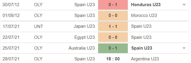 Nhận định U23 Tây Ban Nha vs U23 Argentina, 18h00 ngày 28/07: Bảng C bóng đá nam Olympic 2020 4