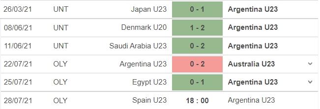 Nhận định U23 Tây Ban Nha vs U23 Argentina, 18h00 ngày 28/07: Bảng C bóng đá nam Olympic 2020 5