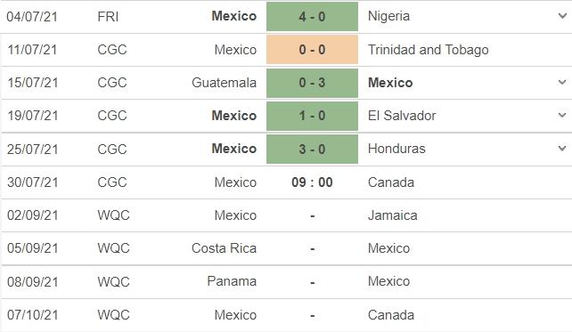 Nhận định Mexico vs Canada, 09h00 ngày 30/07: Sức mạnh của đương kim vô địch 5