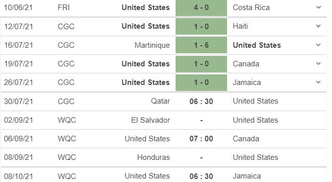 Dự đoán kết quả Qatar vs Mỹ, 06h30 ngày 30/07: Bán kết Cúp vàng CONCACAF  5