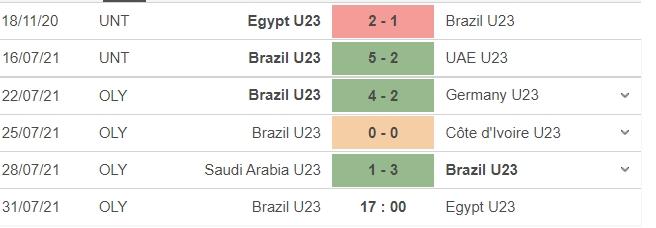 Nhận định U23 Brazil vs U23 Ai Cập, 17h00 ngày 31/07: Tứ kết môn bóng đá nam Olympic 5
