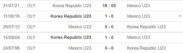 Nhận định U23 Hàn Quốc vs U23 Mexico, 18h00 ngày 31/07: Tứ kết môn bóng đá nam Olympic 7